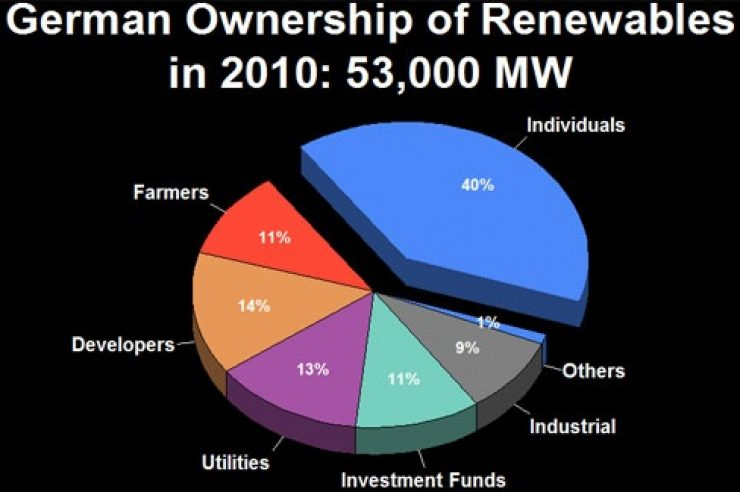 Image for 51% of renewables in Germany owned by citizens