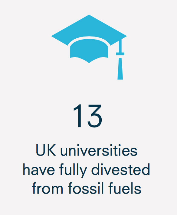 13 UK universities have fully divested from fossil fuels