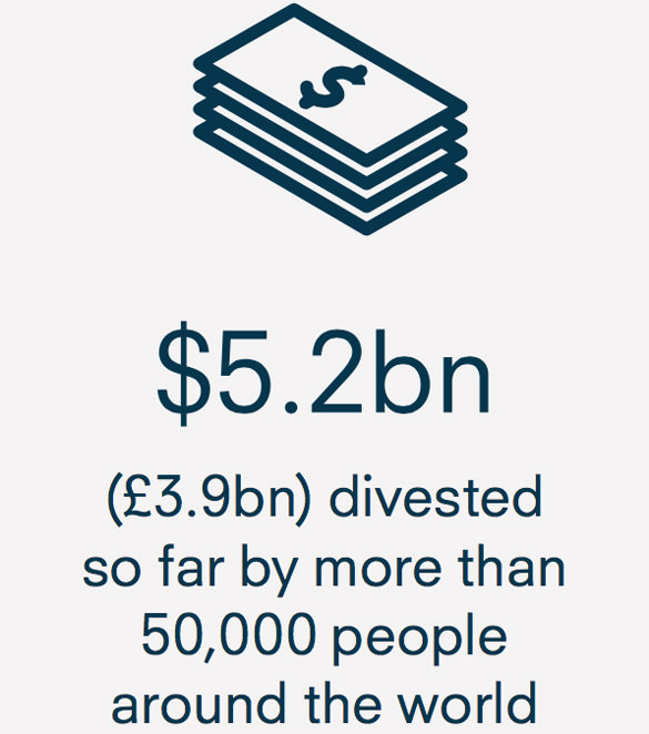 $5.2bn (£3.9bn) has been divested by more than 50,000 people around the world