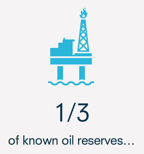 1/3 of known oil reserves must be left untouched if we are to remain below an already dangerous 2C global rise in temperatures