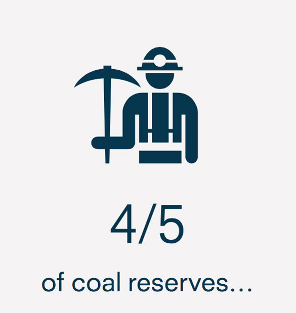 4/5 of coal reserves must be left untouched if we are to remain below an already dangerous 2C global rise in temperatures