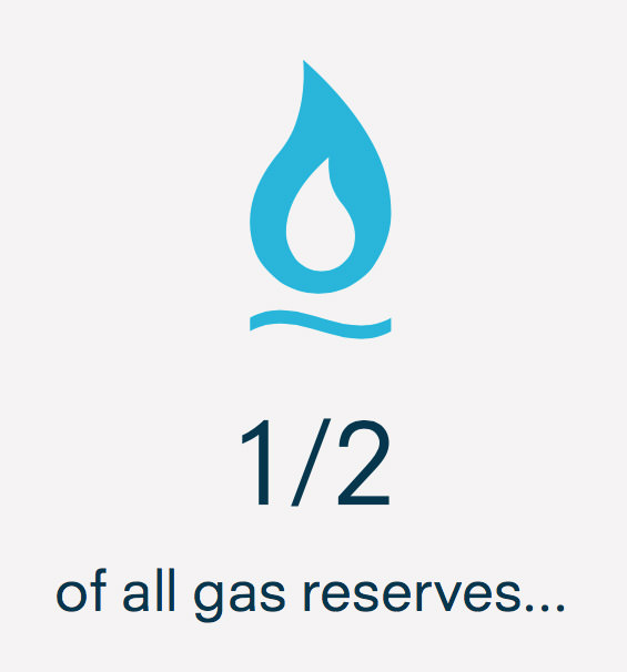 1/2 of all gas reserves must be left untouched if we are to remain below an already dangerous 2C global rise in temperatures