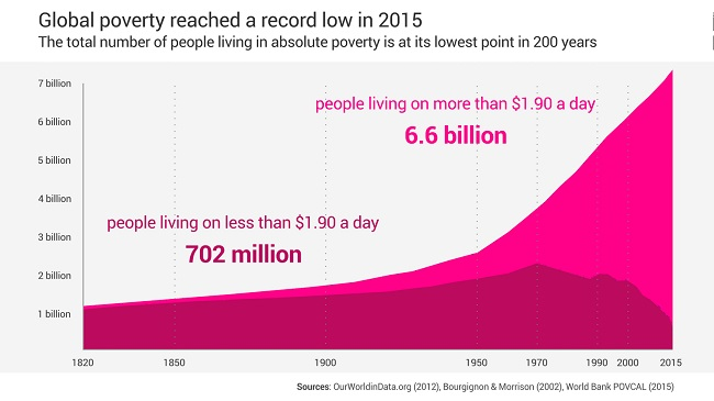 The under-reported decline of global poverty - Positive News