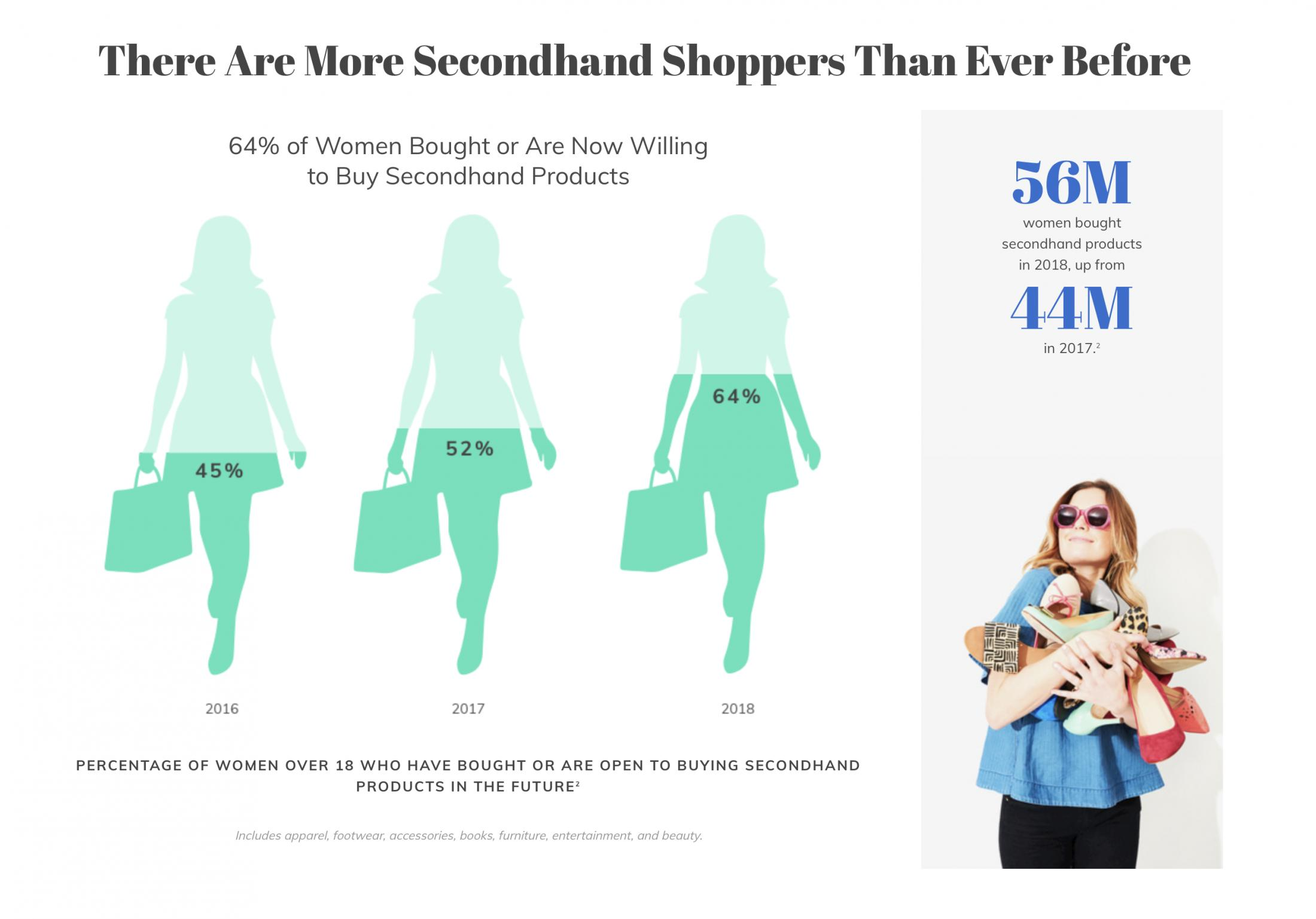 d78aef69ca See below for selected extracts about the US pre-loved fashion market from  the annual fashion resale report by US secondhand clothing retailer Thredup.